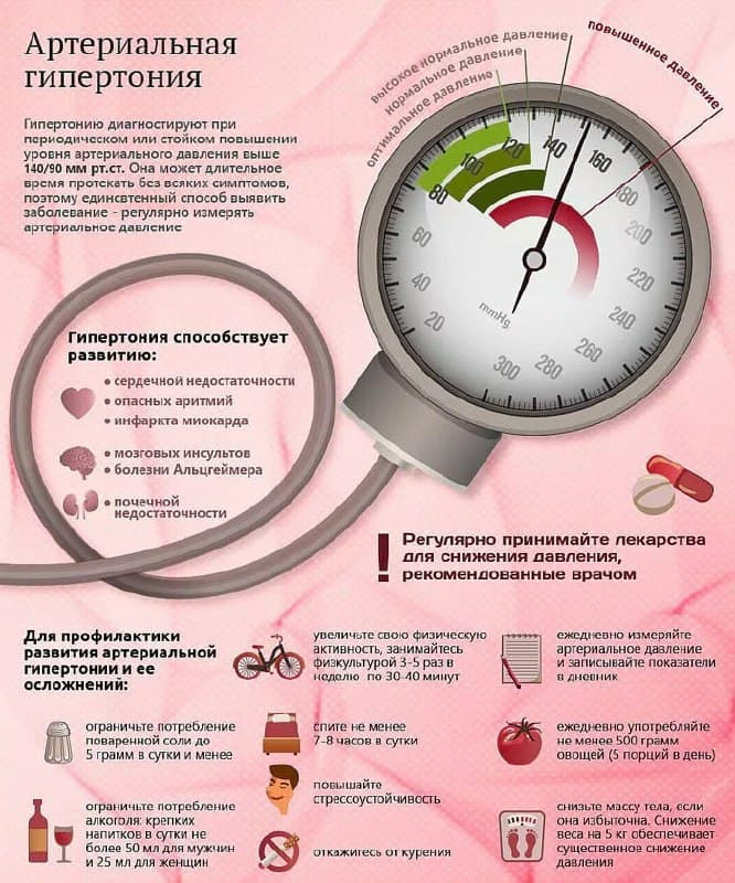 Артериальная гипертензия - причины, симптомы, диагностика ...